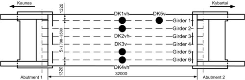 Layout of accelerometers for dynamic testing