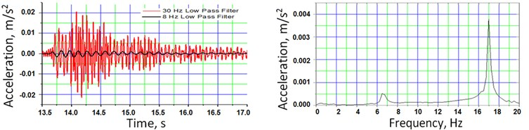 a) vertical and b) lateral acceleration time histories and corresponding frequency spectra (accelerometer DK1vh, DK5v) due to impact excitation