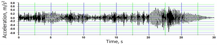 a) typical vertical and b) lateral acceleration time histories (accelerometers DK2v and DK2h) and  c) frequency spectra for vertical vibrations (accelerometers DK1v-DK4v) and d) lateral vibrations (accelerometers DK1h and DK2h) due to ambient traffic excitation