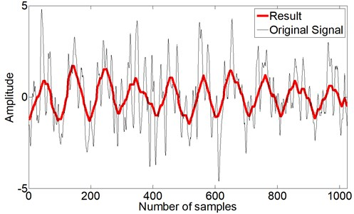 Vibration signal acquired from the condensate pump (black) and  processed result with genetic morphological filter (red)