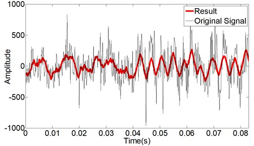Sound signal acquired from Jiefang CA141 motor engine (black) and  processed result with genetic morphological filter (red)