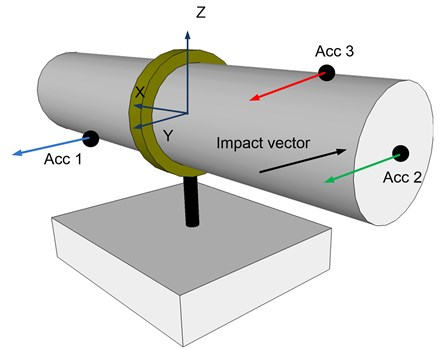 Sensors locations (black dots) and impact point and direction of an excitation hummer are shown on the imitator-holder system. Arrows near the sensors show directions of positive signal sensing