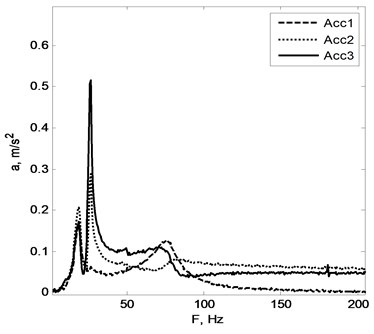 a) accelerations, b) acceleration spectrum sensed by the sensors
