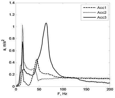 Accelerometers location and resulting vibration spectrum of setup number 2.  Arrows near the sensors show directions of positive signal sensing