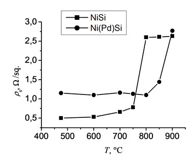The sheet resistance of NiSi and Ni(Pd)Si films vs. temperature