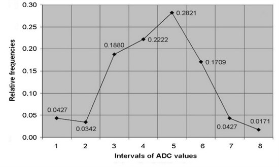 The relative frequency polygons of: a) ADC values of control, b) study groups