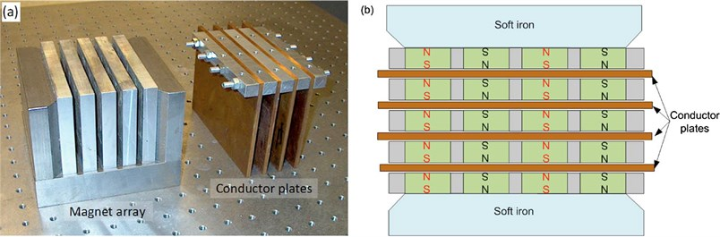 Zuo's magnetic ECD:  a) assemblies of magnetic array and conductor plates and b) top view of magnet array