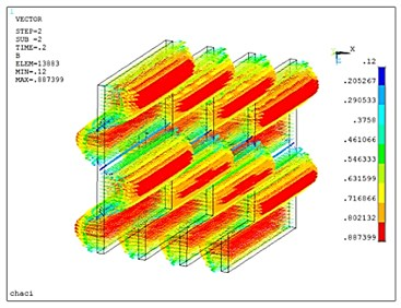 Transient analysis of Zuo's ECD model:  a) magnetic field distribution of the copper plates, b) eddy current distribution