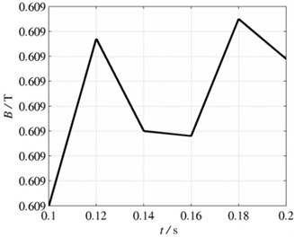 Tetrahedral element model and its transient analysis:  a) tetrahedral element model, b) magnetic field intensity of a node