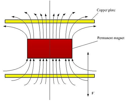 Schematic of the magnetic flux of two copper plates