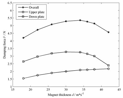 Effect of magnet thickness on damping force