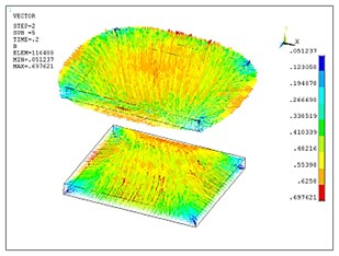 3D transient analysis results of the optimized model: a) magnetic field distribution of the two copper plates, b) eddy current distribution of the two copper plates,  c) Lorentz force distribution of the two copper plates