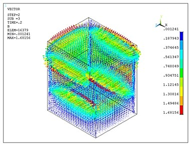 FE simulation results of the prototype ECD: a) 2D Flux lines plot of the magnetic flux density; b) 3D vector plot of the magnetic flux density