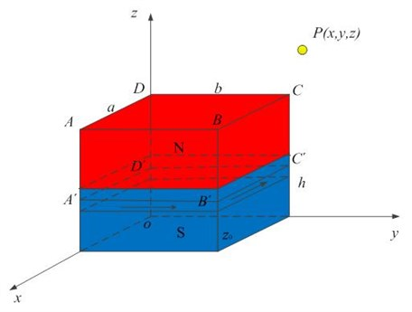 Analytical model of the rectangular permanent magnet