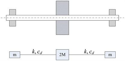 Symmetric viscoelasticity rotor-bearing system model