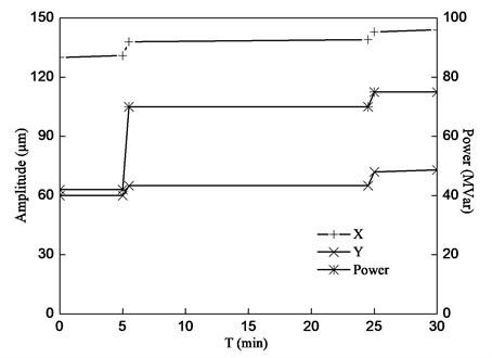 Rotor vibration amplitude vs. reactive power