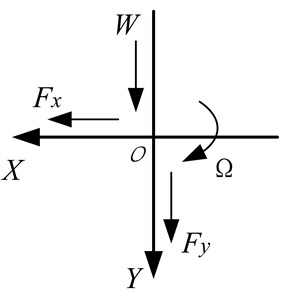Coordinate system  (O is the center of bearing)