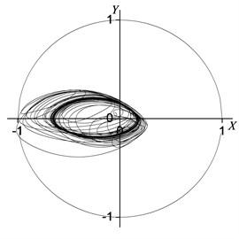 Rotor centerline orbit under 90° position serious fault