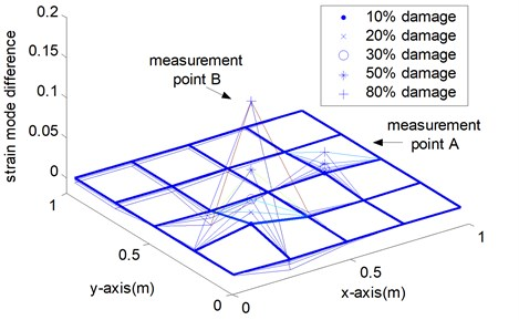 Indices of various damage scenarios from sparse measurement points