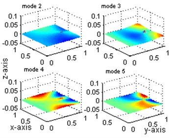 Comparisons of displacement mode shapes: mode 1 to 5