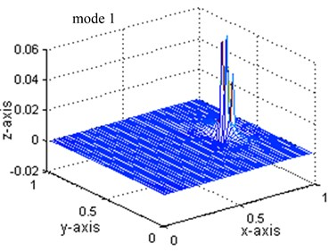 Comparisons of strain mode shapes: mode 1 to 5