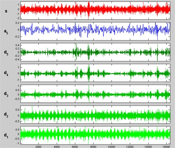 DWT of acoustic signal in broken first gear situation
