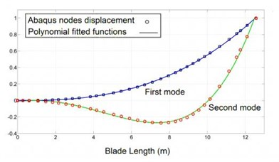 Blade mode shape functions