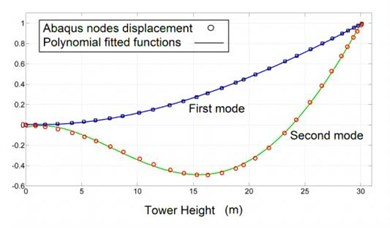 Tower mode shape functions