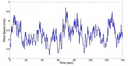 Wind speed at nacelle height of the 100 kW wind turbine (courtesy with Binaloud site)