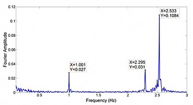 Blade 1 flap-wise frequency spectrum