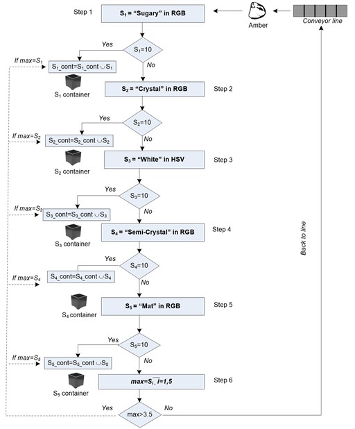 Scheme of automatic amber sorting