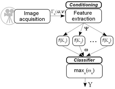 The functional algorithm of the classification rule