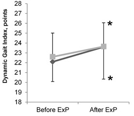 Results of balance tests in elderly women before and after the intervention: a)results of timed up and go test; b)results of modified clinical test for sensory interaction of balance (mCTSIB); c)results of dynamic gait index; d)results of 2 minute step in place test. ExP – exercise program;  * – difference within groups is significant (P< 0.05)