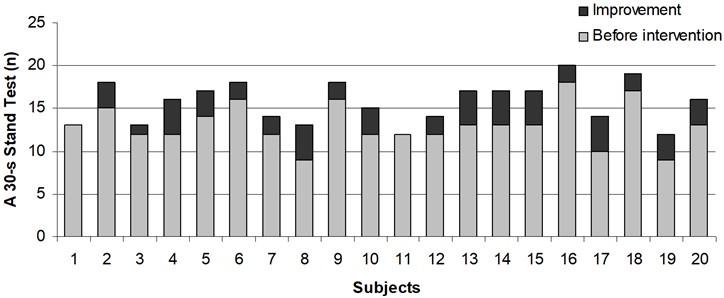 Impact of whole body vibration on balance improvement in