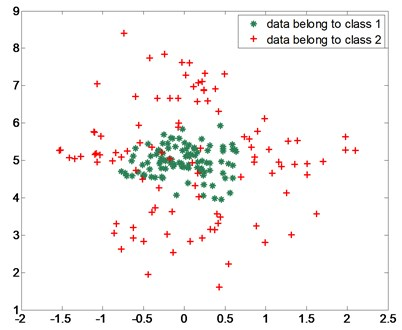 Data points for nonlinear case