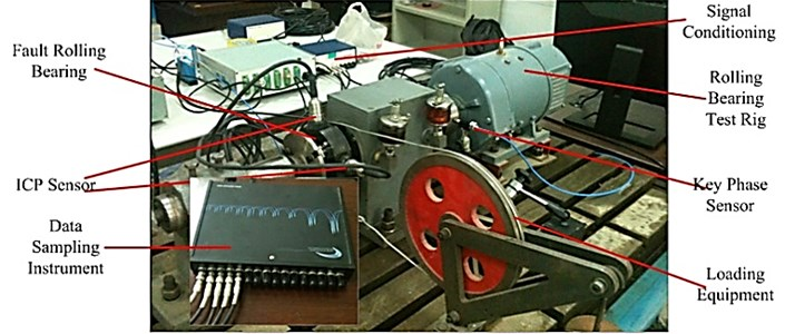 Test rig for rolling bearing experiment