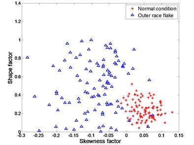 Experimental data for distinguishing between normal condition and outer race flake