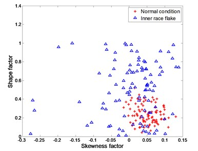 Experimental data for distinguishing between normal condition and inner race flake