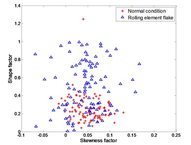 Experimental data for distinguishing between normal condition and rolling element flake