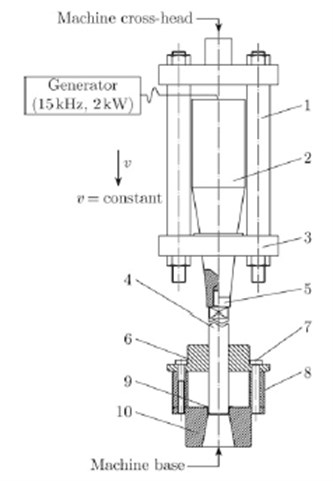 Experiment setup for deep drawing test with high frequency vibration: 1 – frame pillar. 2 – vibration transducer, 3 – support plate, 4 – punch, 5 – tapered horn resonator, 6 – guiding board, 7 – screw and pin, 8–cushion block, 9 – specimen, 10 – die [5]