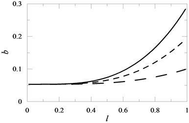 The influence of the mounted position of mass M1 on the beam and its values on the value of coefficient b for M1= 1 , M1= 0.6 , M1= 0.2