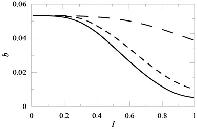 The influence of the position of a translational spring with elasticity coefficient K1 mounted on the beam on the value of coefficient b for K1= 20 , K1= 10 , K1= 1