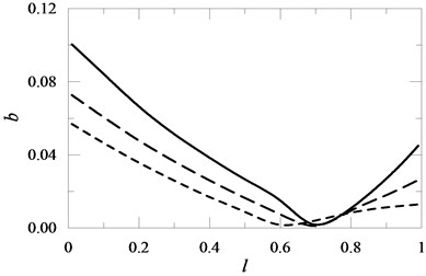 The influence of the position of an element with rotary inertia I mounted on the beam on the value of coefficient b for I= 2 , I= 1 , I= 0.1