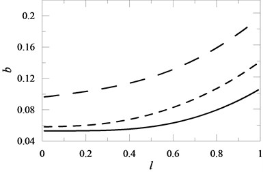 The influence of the oscillator mounting location on the beam and the value of the elasticity coefficient K2 on the value of coefficient b for M2= 0.2: K2= 1 , K2= 2 , K2= 10