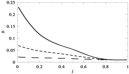 The influence of the location of changes in the cross-section l of the beam on the value of coefficient b in the Mathieu equation for J= 0.5 , J= 0.2 , J= 0.1