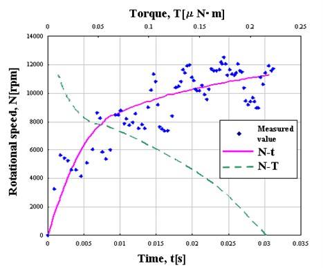 Detailed measurement of rotational speed