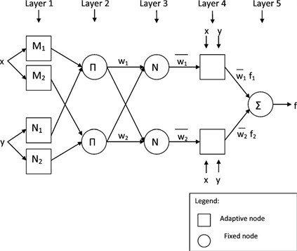ANFIS network architecture