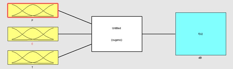 ANFIS model (inputs and output)