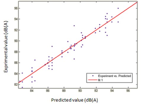 Observed versus predicted output