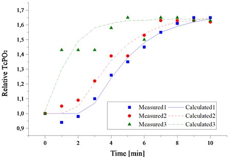 The kinetics of laser-induced tissue oxygenation during laser irradiation measured  on three different individuals